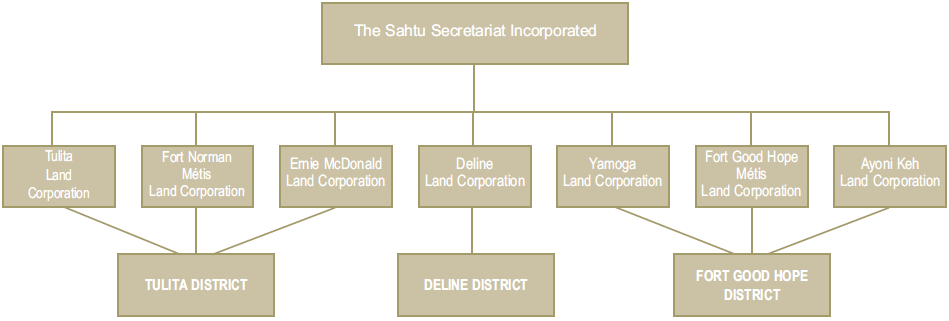 Overview Of Sahtu Governance Structure