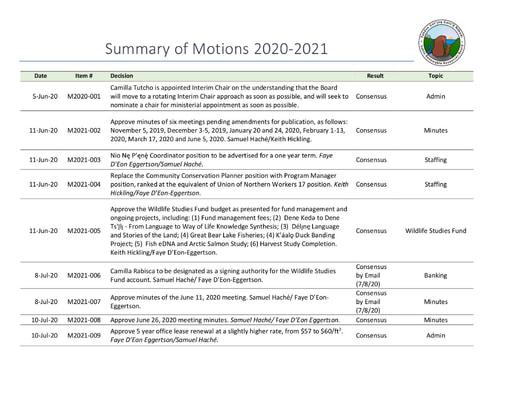 Summary of Motions 2020-2021